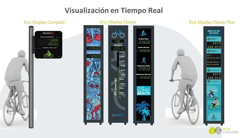 Contadores con Visualización en Tiempo Real